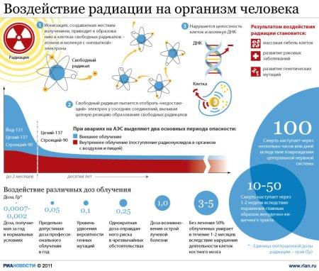 Воздействие радиации на человеческий организм